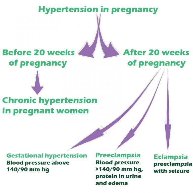 hypertension-during-pregnancy