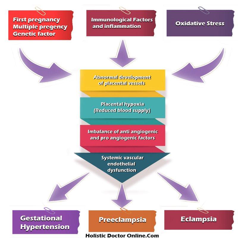 Gestational Hypertension (pregnancy induced hypertension)